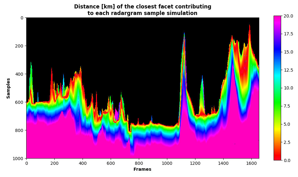 Minimum ground distance from the nadir point of the surface clutter contributions for each simulation sample
