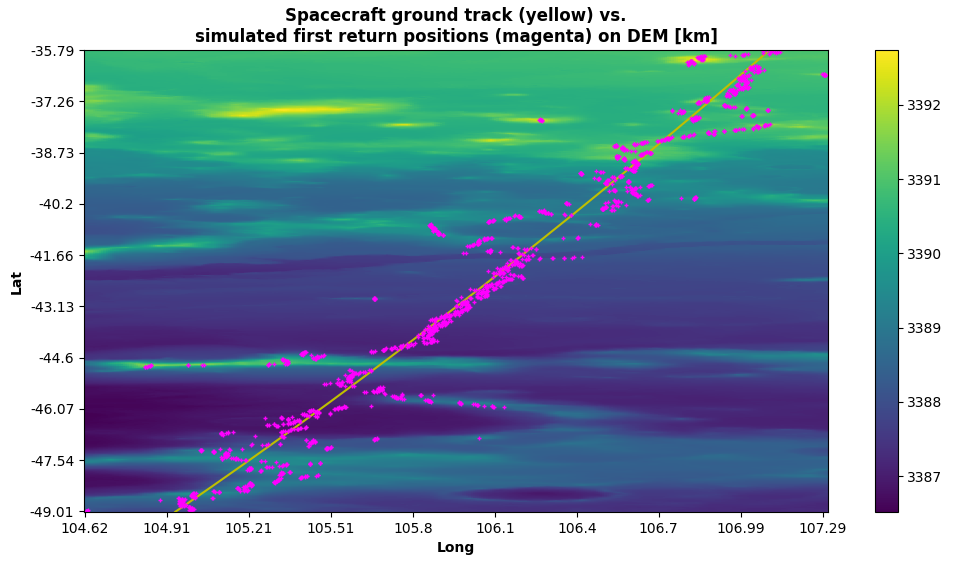 Spacecraft track of radargram 0894601 and estimated positions of first returns superimposed to MOLA DEM
